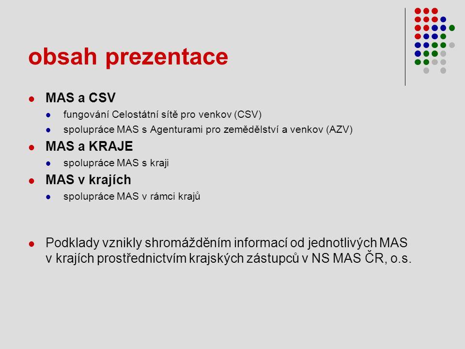 obsah prezentace  MAS a CSV  fungování Celostátní sítě pro venkov (CSV)  spolupráce MAS s Agenturami pro zemědělství a venkov (AZV)  MAS a KRAJE  spolupráce MAS s kraji  MAS v krajích  spolupráce MAS v rámci krajů  Podklady vznikly shromážděním informací od jednotlivých MAS v krajích prostřednictvím krajských zástupců v NS MAS ČR, o.s.