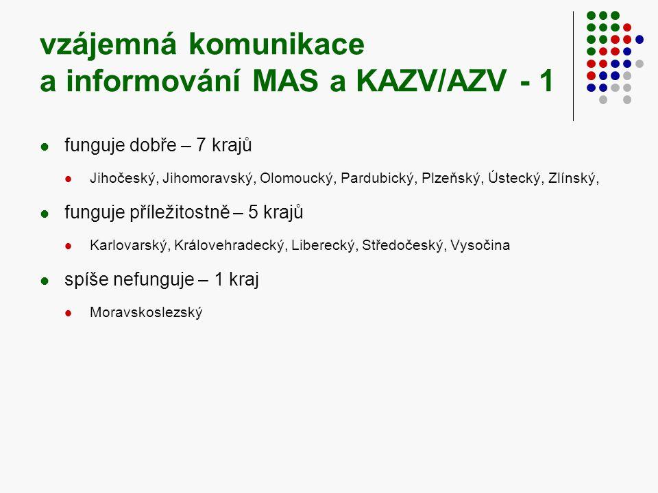 vzájemná komunikace a informování MAS a KAZV/AZV - 1  funguje dobře – 7 krajů  Jihočeský, Jihomoravský, Olomoucký, Pardubický, Plzeňský, Ústecký, Zlínský,  funguje příležitostně – 5 krajů  Karlovarský, Královehradecký, Liberecký, Středočeský, Vysočina  spíše nefunguje – 1 kraj  Moravskoslezský