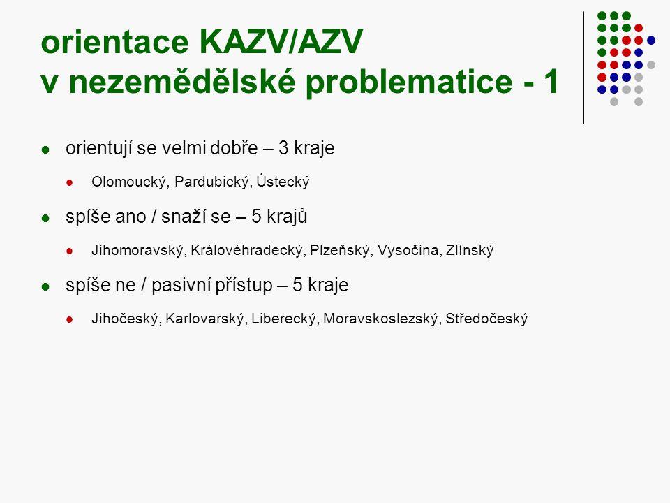 orientace KAZV/AZV v nezemědělské problematice - 1  orientují se velmi dobře – 3 kraje  Olomoucký, Pardubický, Ústecký  spíše ano / snaží se – 5 krajů  Jihomoravský, Královéhradecký, Plzeňský, Vysočina, Zlínský  spíše ne / pasivní přístup – 5 kraje  Jihočeský, Karlovarský, Liberecký, Moravskoslezský, Středočeský