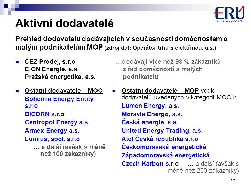11  ČEZ Prodej, s.r.o…dodávají více než 98 % zákazníků E.ON Energie, a.s. z řad domácností a malých Pražská energetika, a.s. podnikatelů  Ostatní do