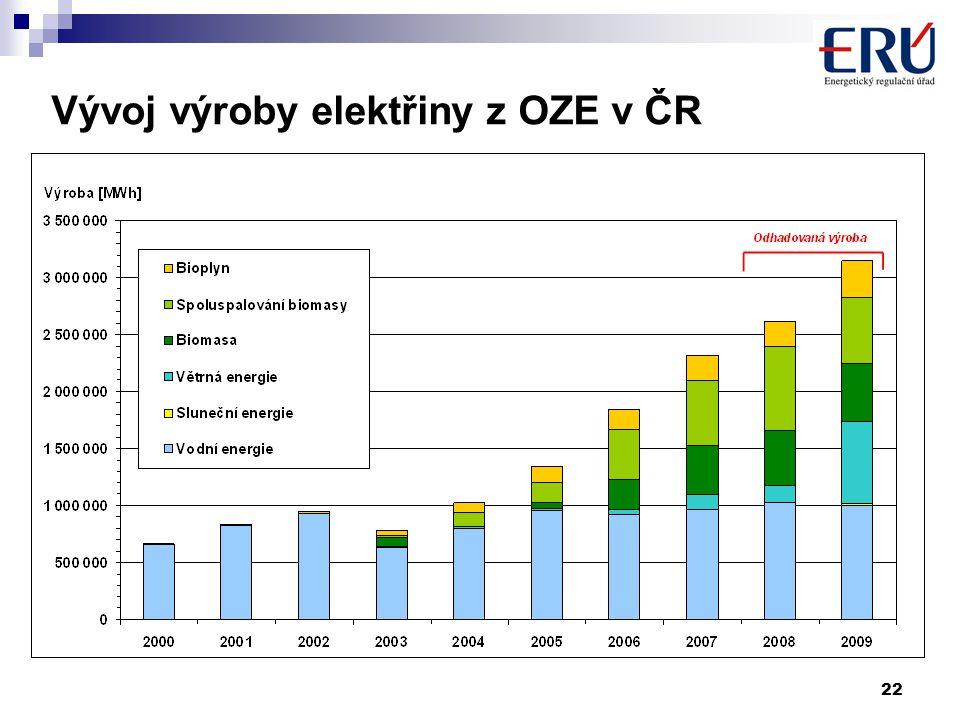 22 Předpoklad Vývoj výroby elektřiny z OZE v ČR