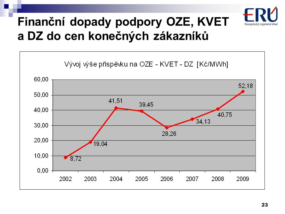 23 Finanční dopady podpory OZE, KVET a DZ do cen konečných zákazníků