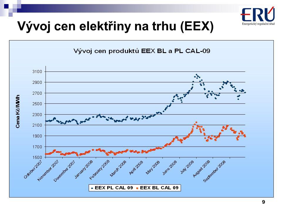 9 Vývoj cen elektřiny na trhu (EEX)