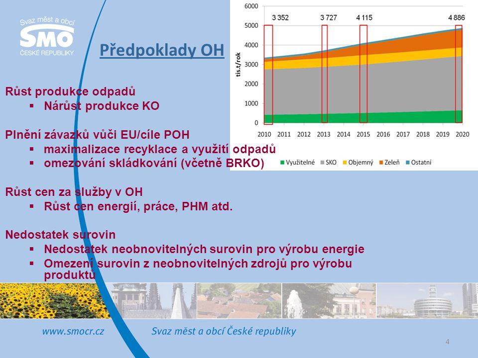 Předpoklady OH Růst produkce odpadů  Nárůst produkce KO Plnění závazků vůči EU/cíle POH  maximalizace recyklace a využití odpadů  omezování skládko