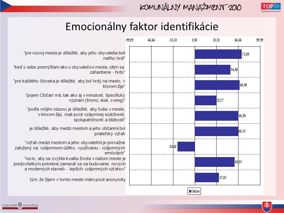 Index celkovej identifikácie s Mestom ICIM Sociálna identifikácia Emocionálny faktor identifikácie Pozitívna diskriminácia Sebarealizácia Pripravenosť k výkonu Informačná saturácia Zásadovosť v správaní Mesto ako hodnotový model