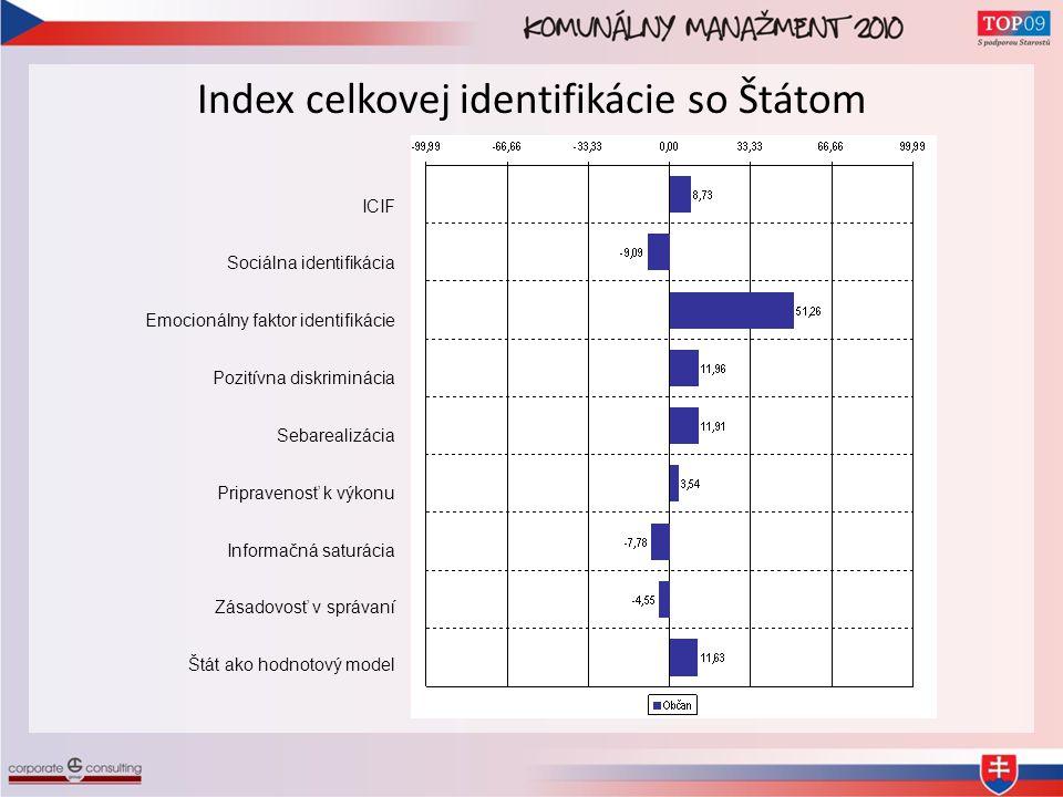 Index celkovej identifikácie so Štátom ICIF Sociálna identifikácia Emocionálny faktor identifikácie Pozitívna diskriminácia Sebarealizácia Pripravenosť k výkonu Informačná saturácia Zásadovosť v správaní Štát ako hodnotový model