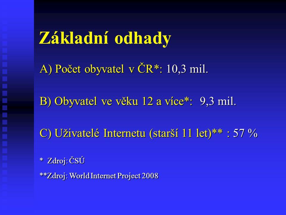 Základní odhady A) Počet obyvatel v ČR*: 10,3 mil.