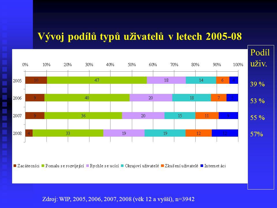 Vývoj podílů typů uživatelů v letech 2005-08 Zdroj: WIP, 2005, 2006, 2007, 2008 (věk 12 a vyšší), n=3942 Podíl uživ.