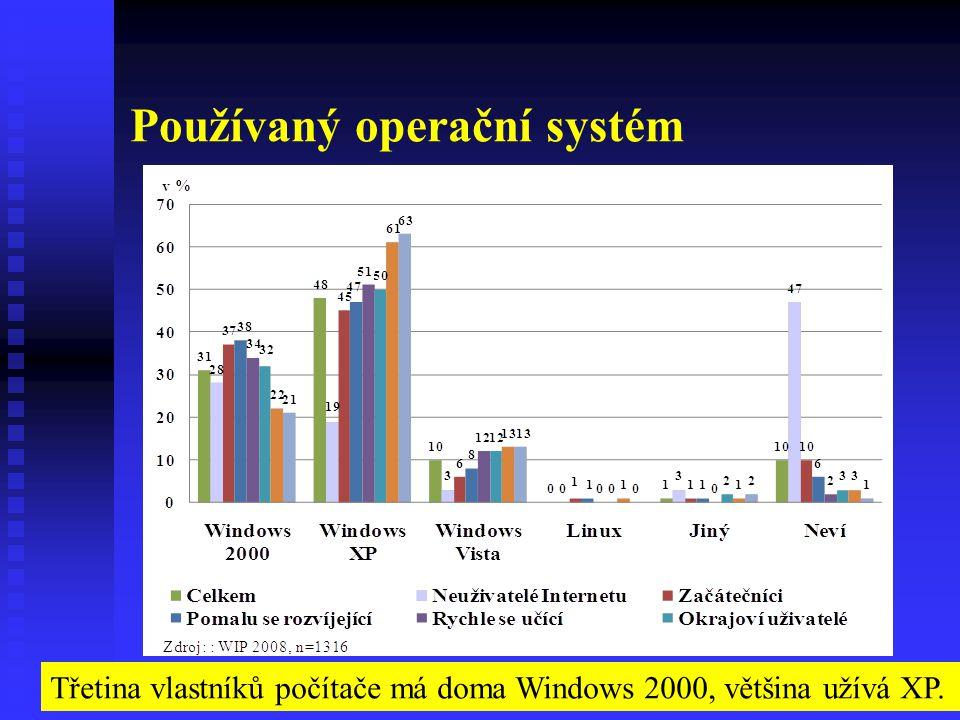 Používaný operační systém Třetina vlastníků počítače má doma Windows 2000, většina užívá XP.
