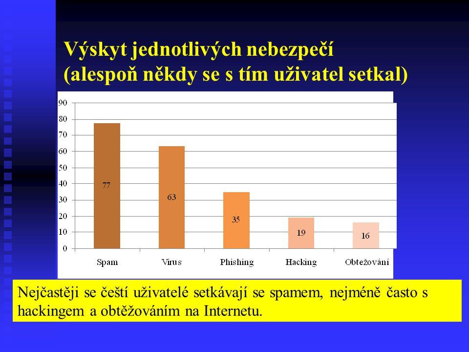 Výskyt jednotlivých nebezpečí (alespoň někdy se s tím uživatel setkal) Nejčastěji se čeští uživatelé setkávají se spamem, nejméně často s hackingem a obtěžováním na Internetu.
