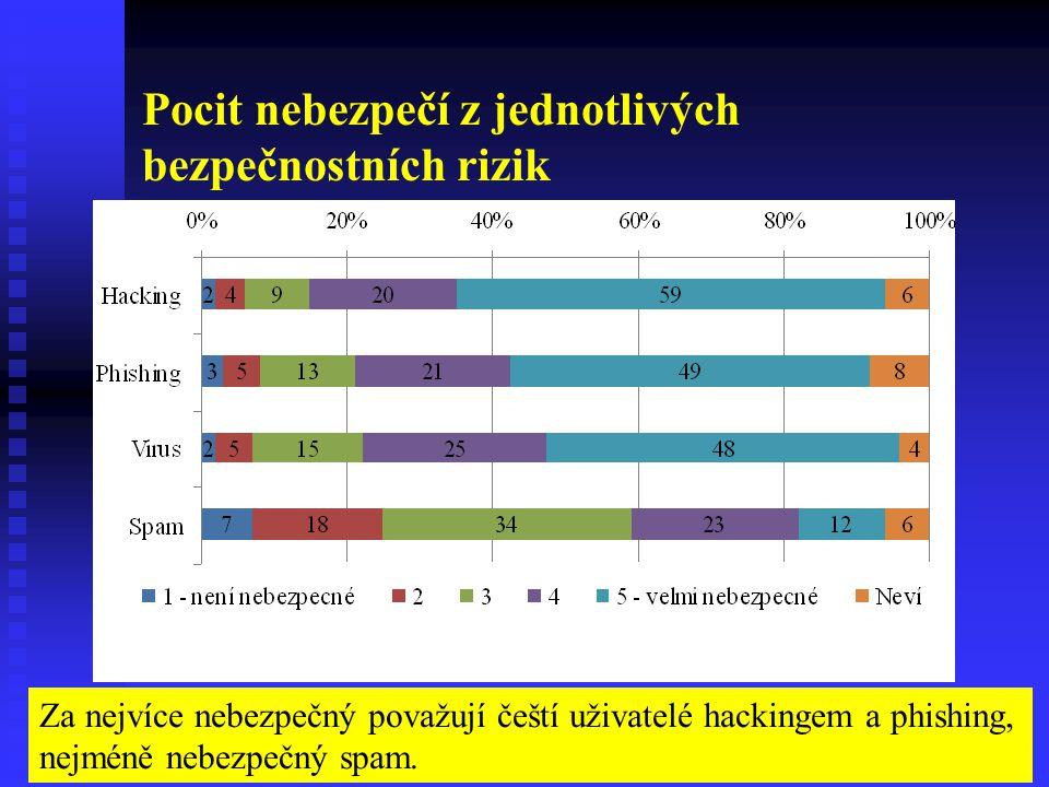 Pocit nebezpečí z jednotlivých bezpečnostních rizik Za nejvíce nebezpečný považují čeští uživatelé hackingem a phishing, nejméně nebezpečný spam.