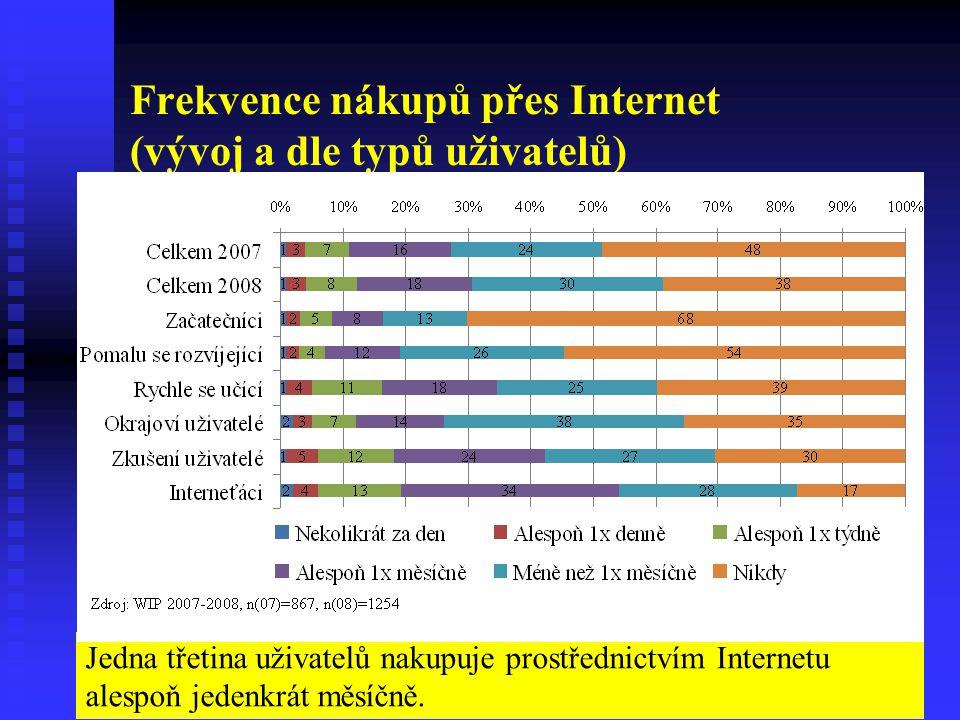 Frekvence nákupů přes Internet (vývoj a dle typů uživatelů) Jedna třetina uživatelů nakupuje prostřednictvím Internetu alespoň jedenkrát měsíčně.