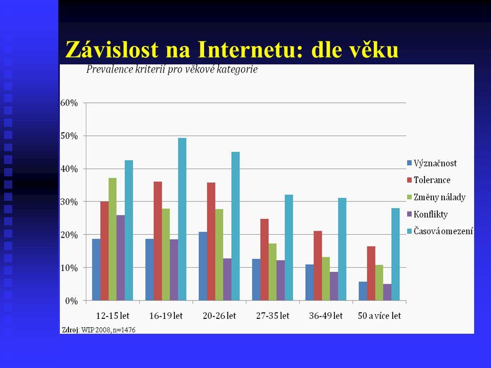 Závislost na Internetu: dle věku