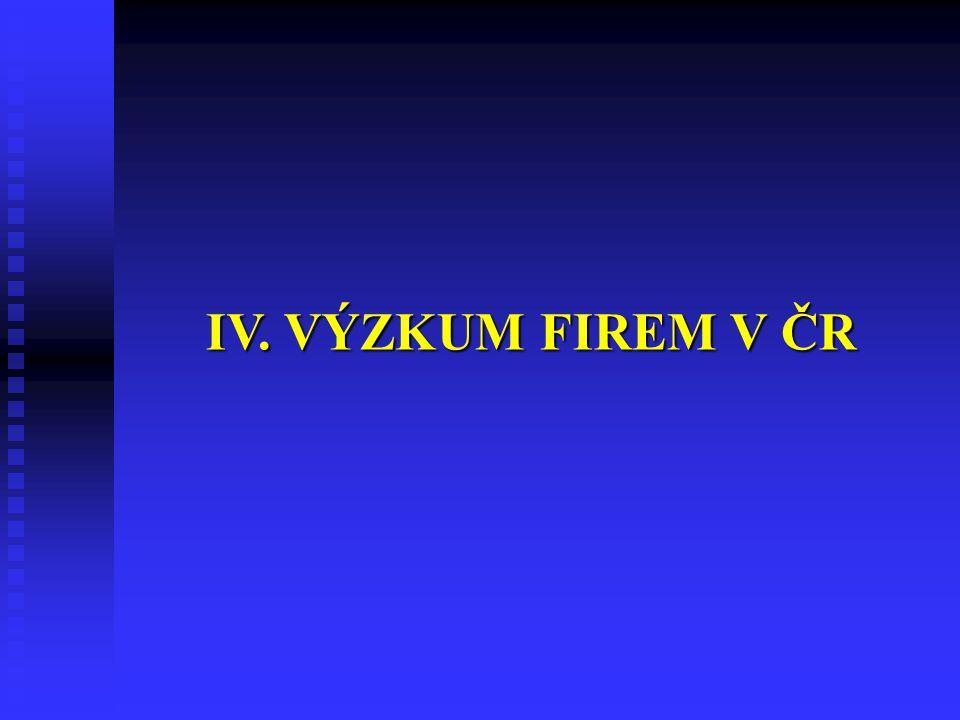 IV. VÝZKUM FIREM V ČR