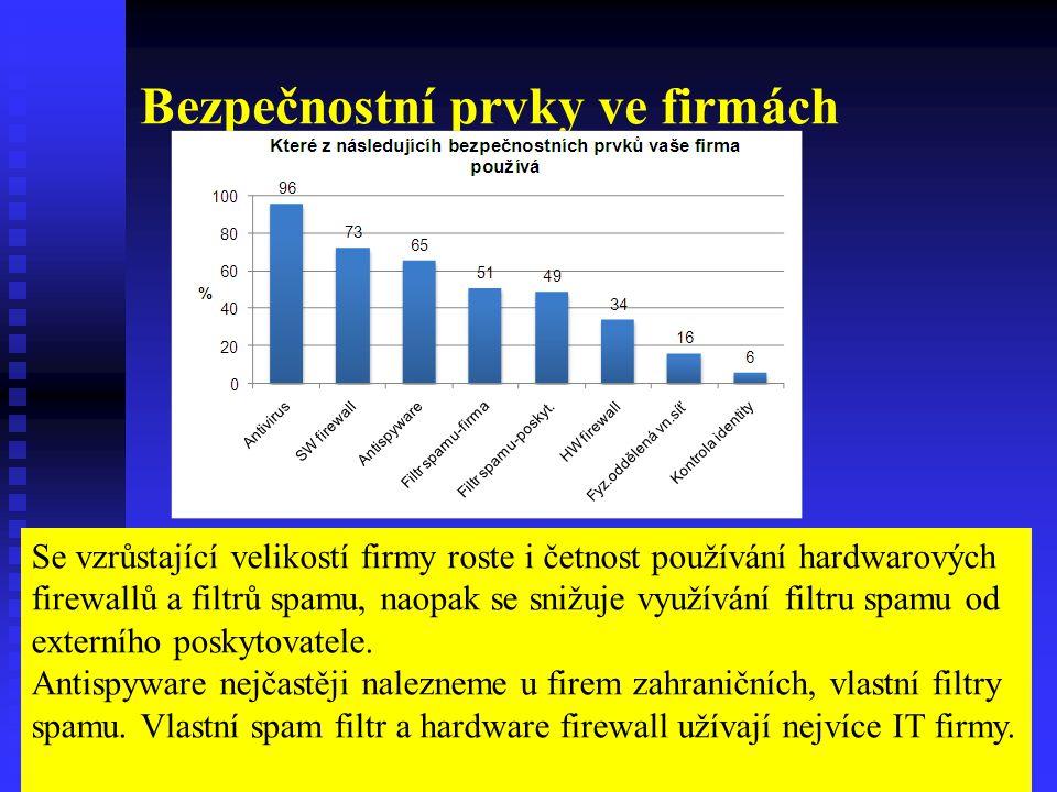 Bezpečnostní prvky ve firmách Se vzrůstající velikostí firmy roste i četnost používání hardwarových firewallů a filtrů spamu, naopak se snižuje využívání filtru spamu od externího poskytovatele.