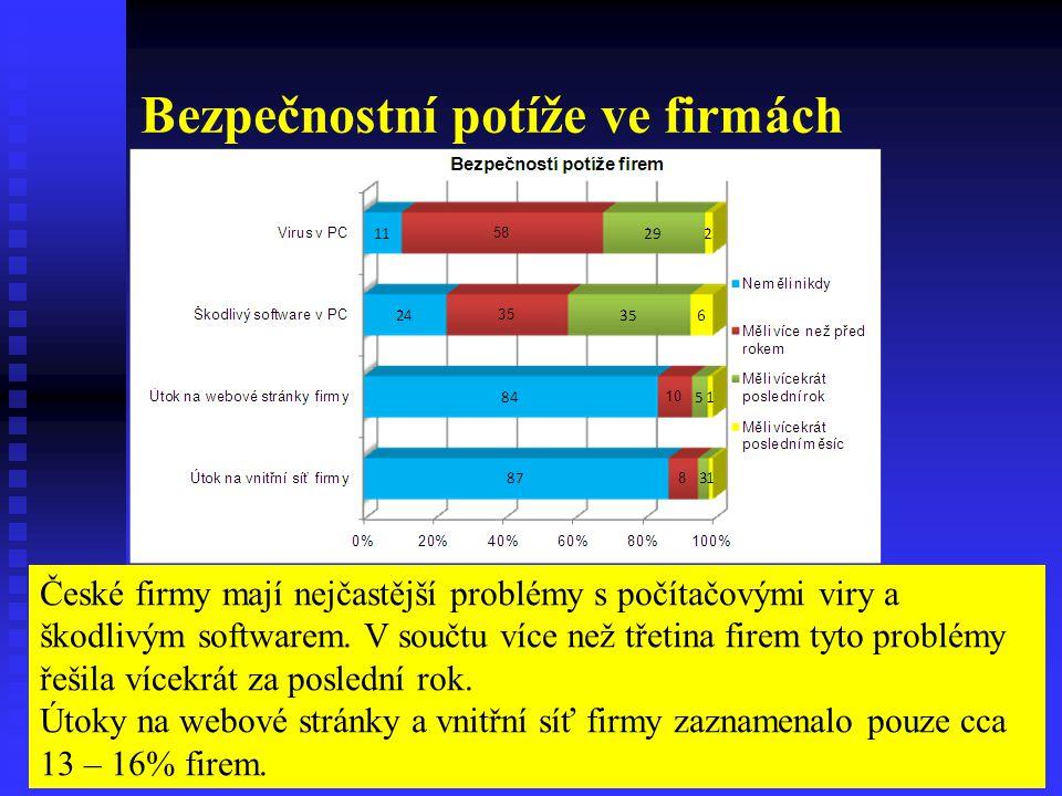 Bezpečnostní potíže ve firmách České firmy mají nejčastější problémy s počítačovými viry a škodlivým softwarem.