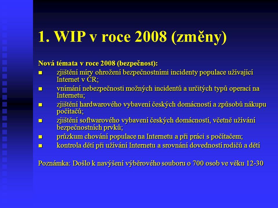 1. WIP v roce 2008 (změny) Nová témata v roce 2008 (bezpečnost):  zjištění míry ohrožení bezpečnostními incidenty populace užívající Internet v ČR; 