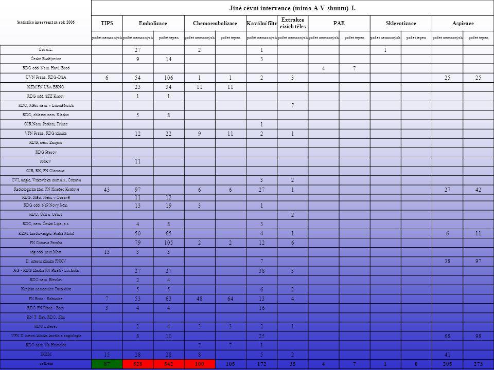 Statistika intervencí za rok 2006 Jiné cévní intervence (mimo A-V shuntu) I.