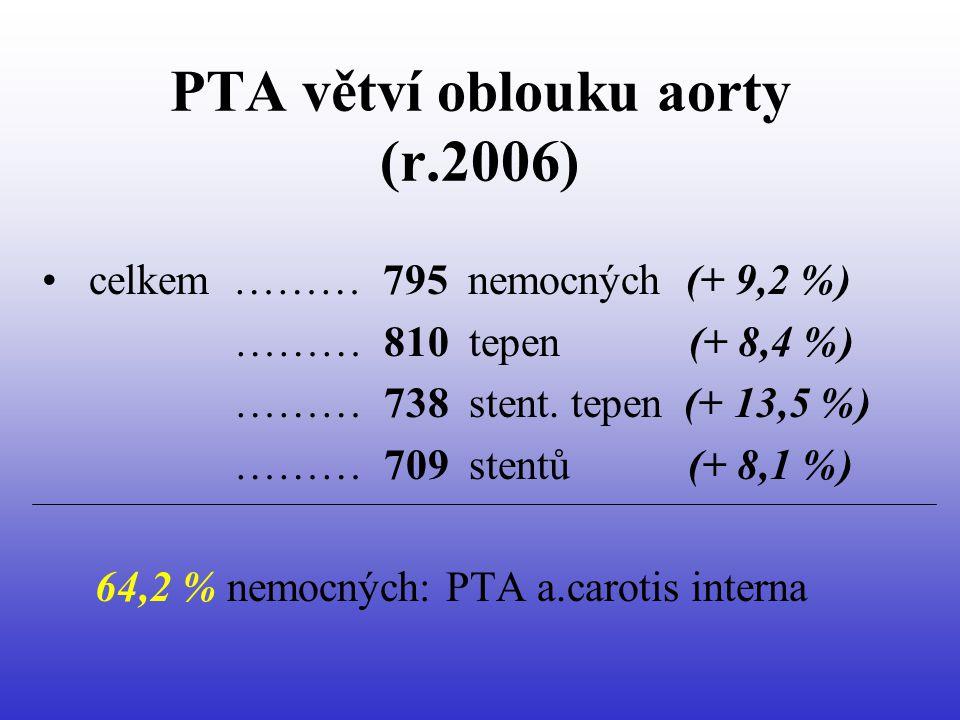 PTA větví oblouku aorty (r.2006) • celkem ……… 795 nemocných (+ 9,2 %) ……… 810 tepen (+ 8,4 %) ……… 738 stent.