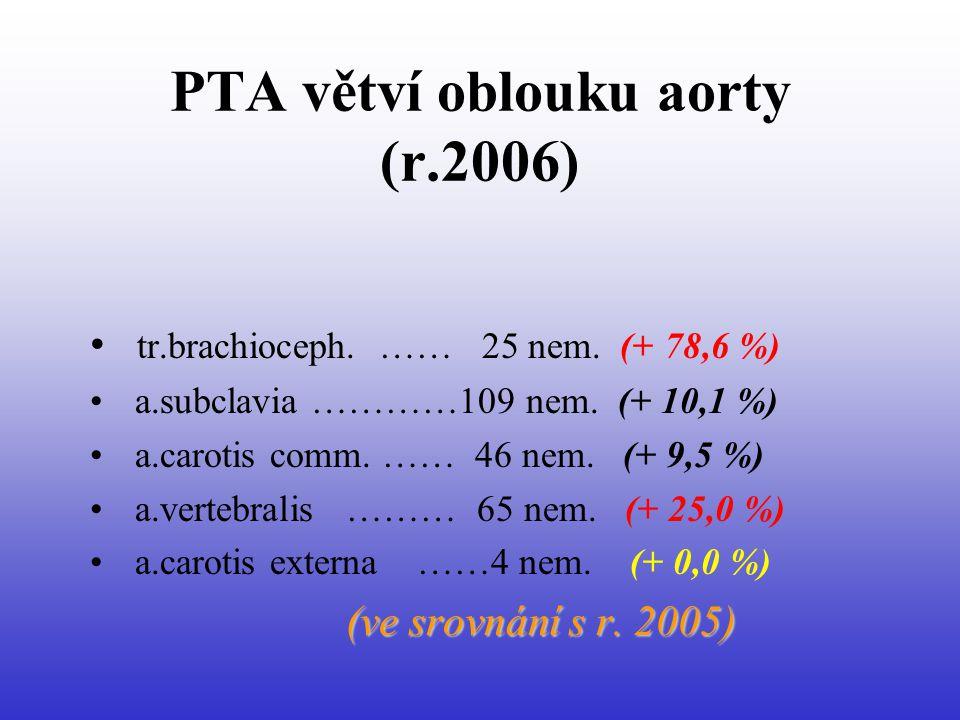PTA větví oblouku aorty (r.2006) • tr.brachioceph.