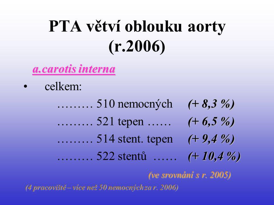 PTA větví oblouku aorty (r.2006) a.carotis interna • celkem: (+ 8,3 %) ……… 510 nemocných (+ 8,3 %) (+ 6,5 %) ……… 521 tepen …… (+ 6,5 %) (+ 9,4 %) ……… 514 stent.