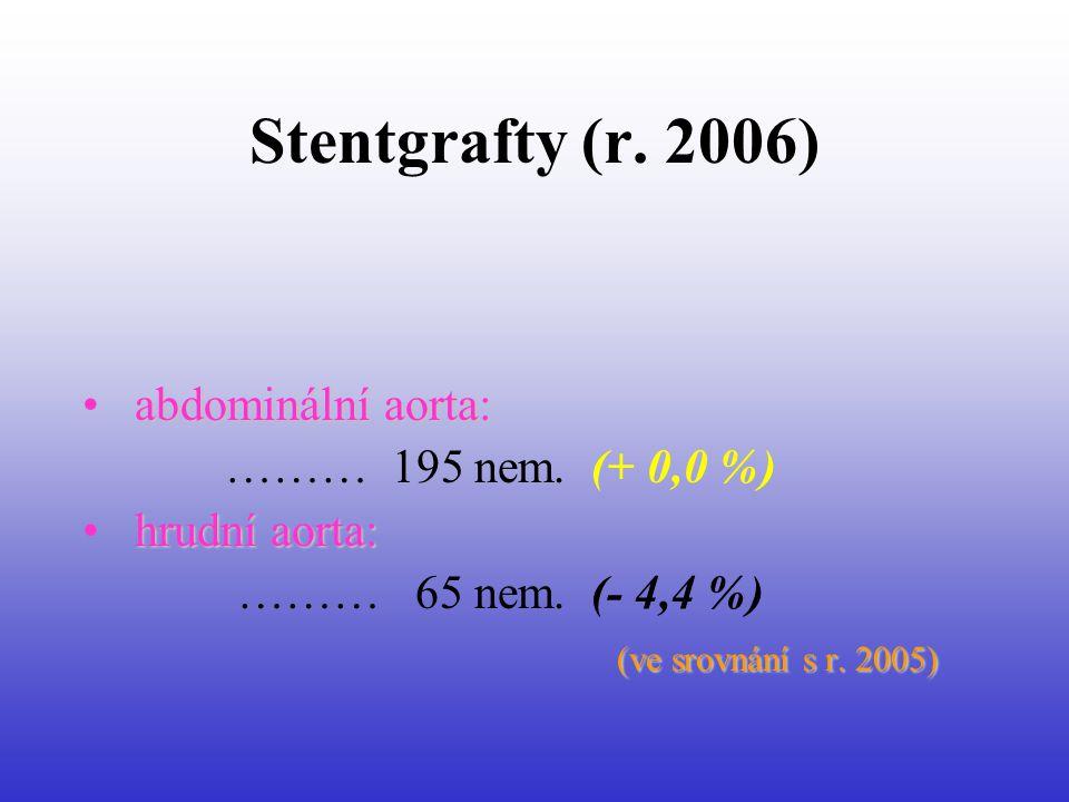 Stentgrafty (r.2006) abdominální aorta: • abdominální aorta: ……… 195 nem.