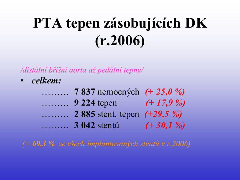 PTA tepen zásobujících DK (r.2006) /distální břišní aorta až pedální tepny/ • celkem: ……… 7 837 nemocných (+ 25,0 %) ……… 9 224 tepen (+ 17,9 %) ……… 2 885 stent.