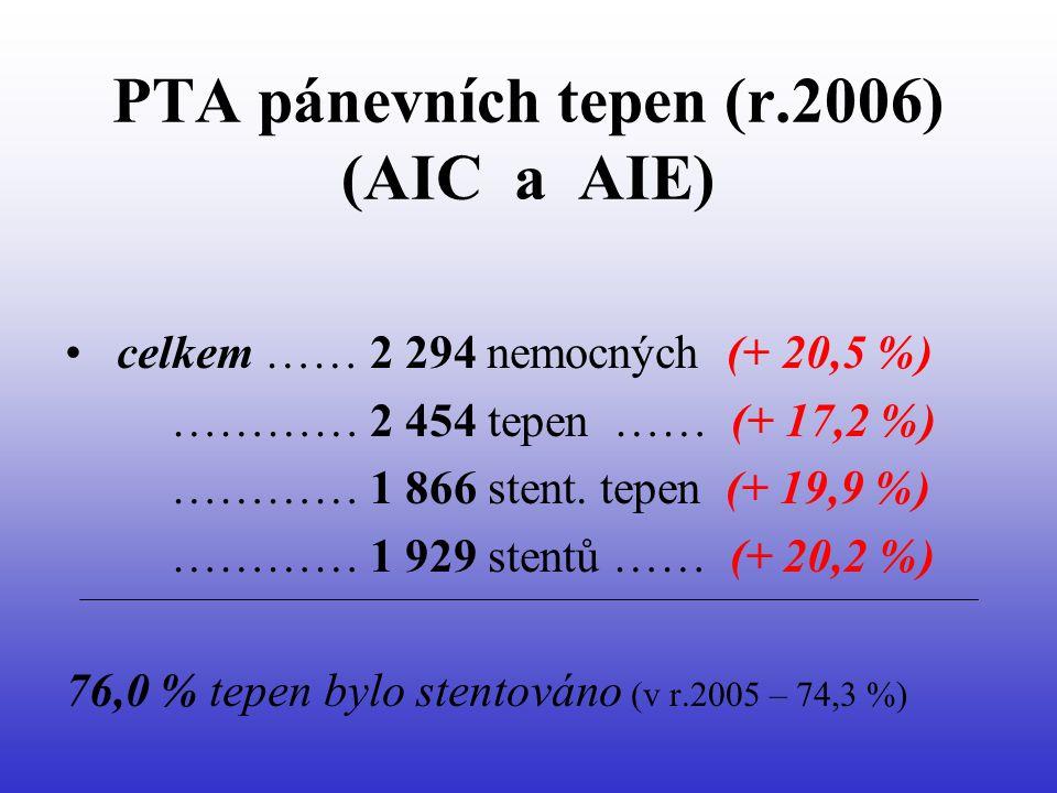 PTA pánevních tepen (r.2006) (AIC a AIE) • celkem …… 2 294 nemocných (+ 20,5 %) ………… 2 454 tepen …… (+ 17,2 %) ………… 1 866 stent.