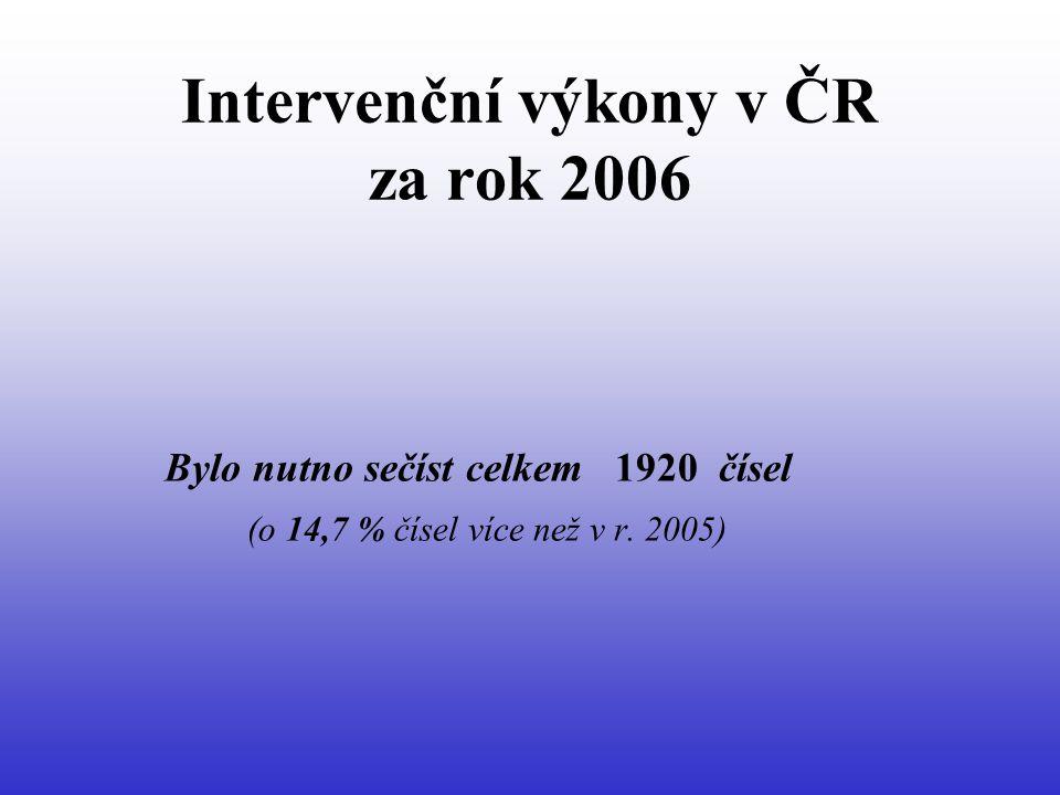 Intervenční výkony v ČR za rok 2006 Hranice významného snížení nebo zvýšení počtů výkonů (ve srovnání s předchozím rokem) 15 %