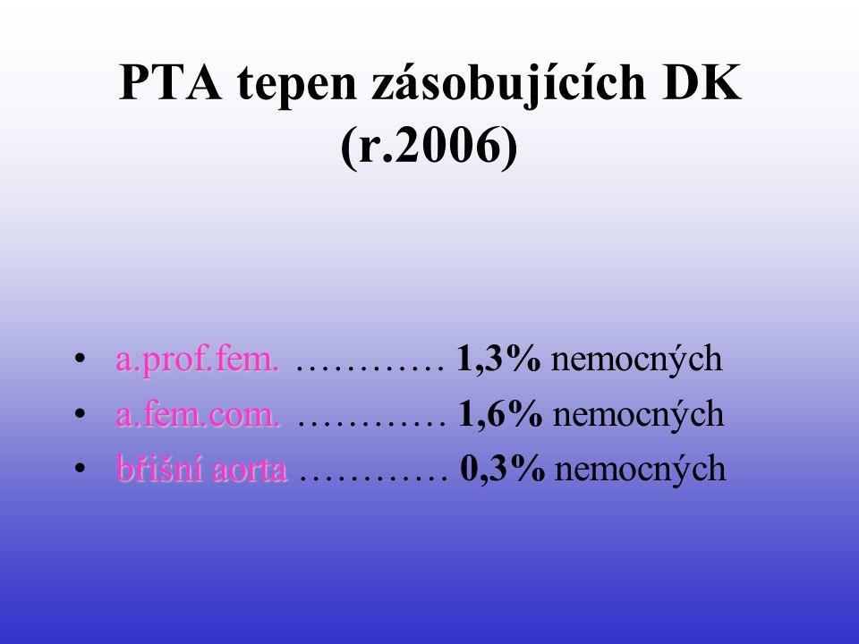 PTA tepen zásobujících DK (r.2006) a.prof.fem.• a.prof.fem.