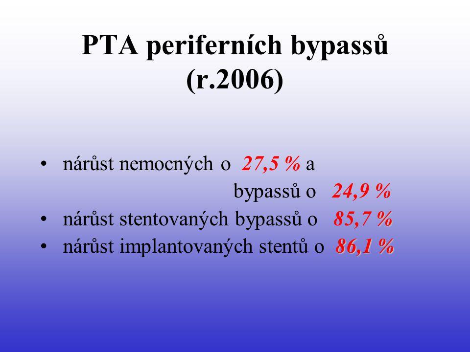 PTA periferních bypassů (r.2006) • nárůst nemocných o 27,5 % a bypassů o 24,9 % % • nárůst stentovaných bypassů o 85,7 % 86,1 % • nárůst implantovaných stentů o 86,1 %