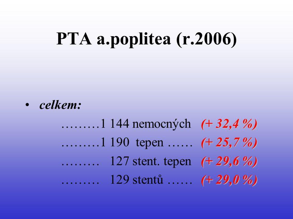 PTA a.poplitea (r.2006) • celkem: (+ 32,4 %) ………1 144 nemocných (+ 32,4 %) (+ 25,7 %) ………1 190 tepen …… (+ 25,7 %) (+ 29,6 %) ……… 127 stent.