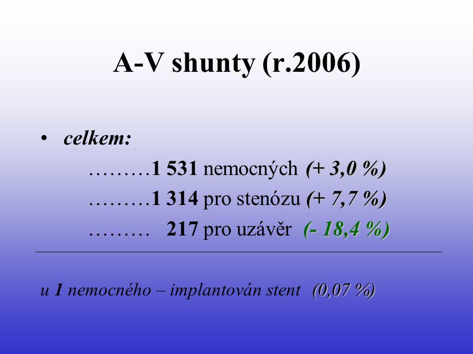 A-V shunty (r.2006) • celkem: (+ 3,0 %) ………1 531 nemocných (+ 3,0 %) (+ 7,7 %) ………1 314 pro stenózu (+ 7,7 %) (- 18,4 %) ……… 217 pro uzávěr (- 18,4 %) (0,07 %) u 1 nemocného – implantován stent (0,07 %)