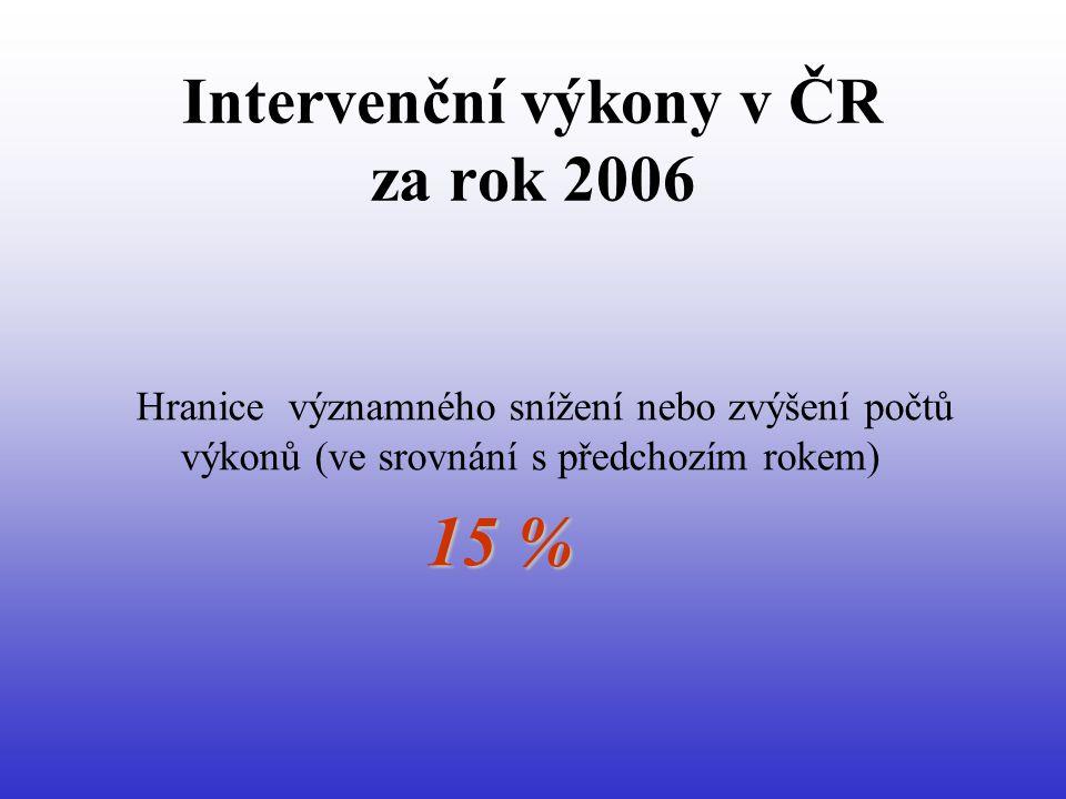 Intervenční výkony v ČR za rok 2006 = výkonů významně přibylo = výkonů významně ubylo = výkonů bylo stejně nebo +/- 1% (ve srovnání s r.2005)
