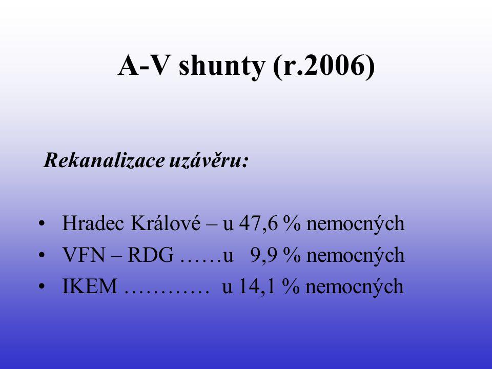 A-V shunty (r.2006) Rekanalizace uzávěru: • Hradec Králové – u 47,6 % nemocných • VFN – RDG ……u 9,9 % nemocných • IKEM ………… u 14,1 % nemocných