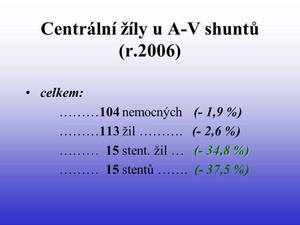 Centrální žíly u A-V shuntů (r.2006) • celkem: ………104 nemocných (- 1,9 %) ………113 žil ……….