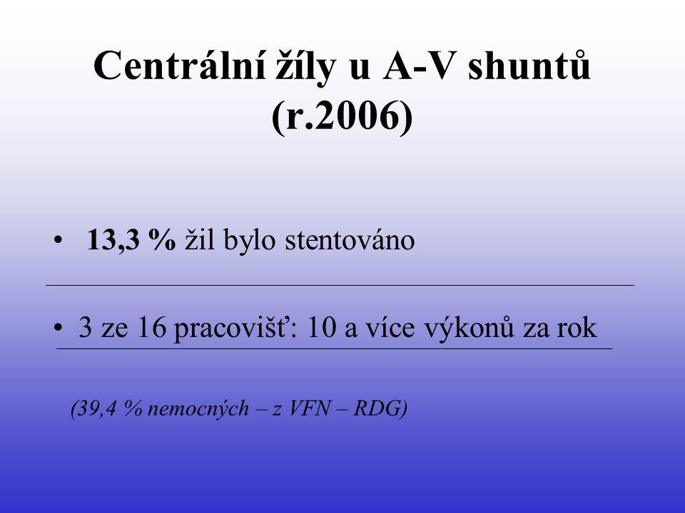 Centrální žíly u A-V shuntů (r.2006) • 13,3 % žil bylo stentováno •3 ze 16 pracovišť: 10 a více výkonů za rok (39,4 % nemocných – z VFN – RDG)