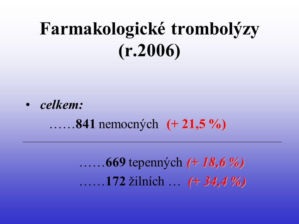 Farmakologické trombolýzy (r.2006) • celkem: (+ 21,5 %) ……841 nemocných (+ 21,5 %) (+ 18,6 %) ……669 tepenných (+ 18,6 %) (+ 34,4 %) ……172 žilních … (+ 34,4 %)