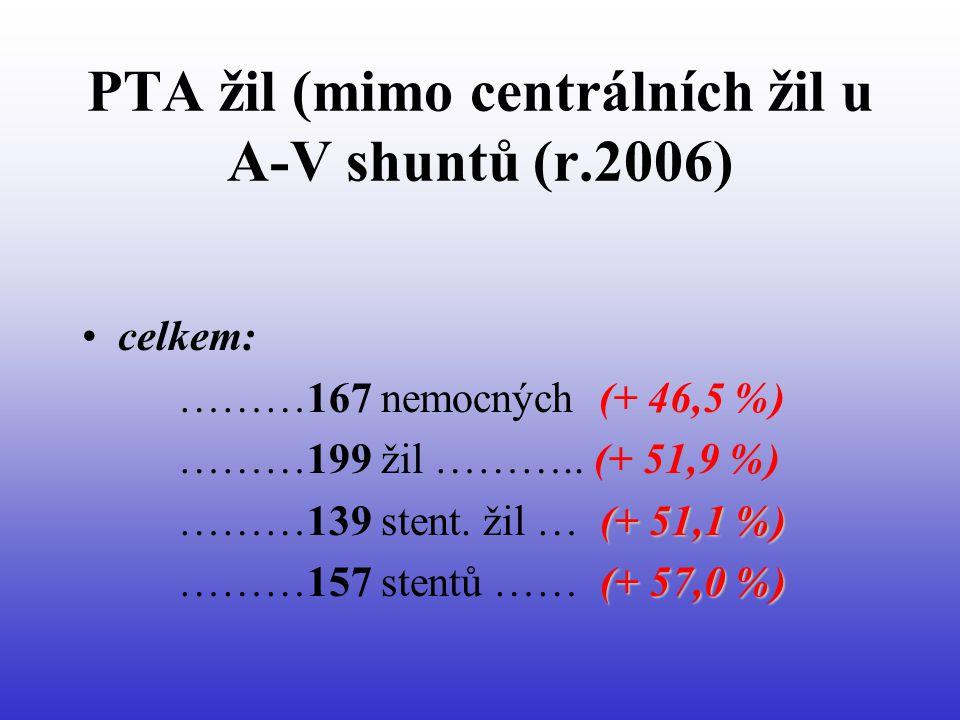 PTA žil (mimo centrálních žil u A-V shuntů (r.2006) •celkem: ………167 nemocných (+ 46,5 %) ………199 žil ………..
