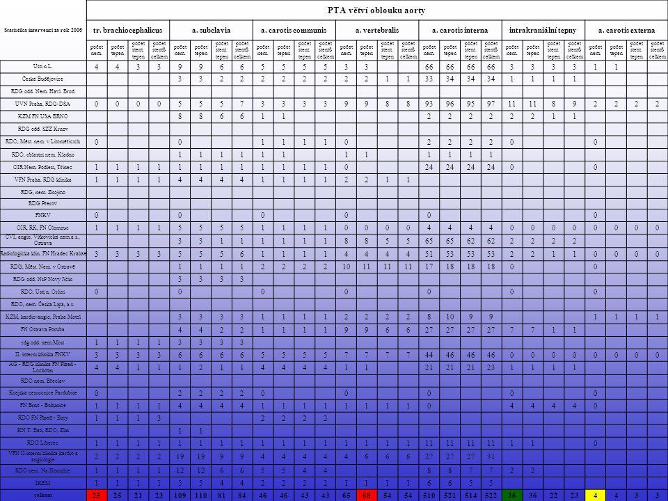 Statistika intervencí za rok 2006 Aorta stentgrafty hrudní aortaabdominální aortaSG do tepny pro ne-sten.