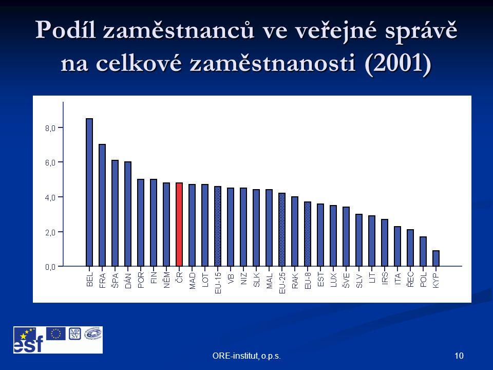10ORE-institut, o.p.s. Podíl zaměstnanců ve veřejné správě na celkové zaměstnanosti (2001)