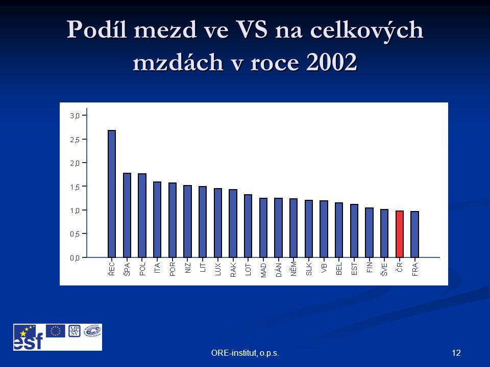 12ORE-institut, o.p.s. Podíl mezd ve VS na celkových mzdách v roce 2002