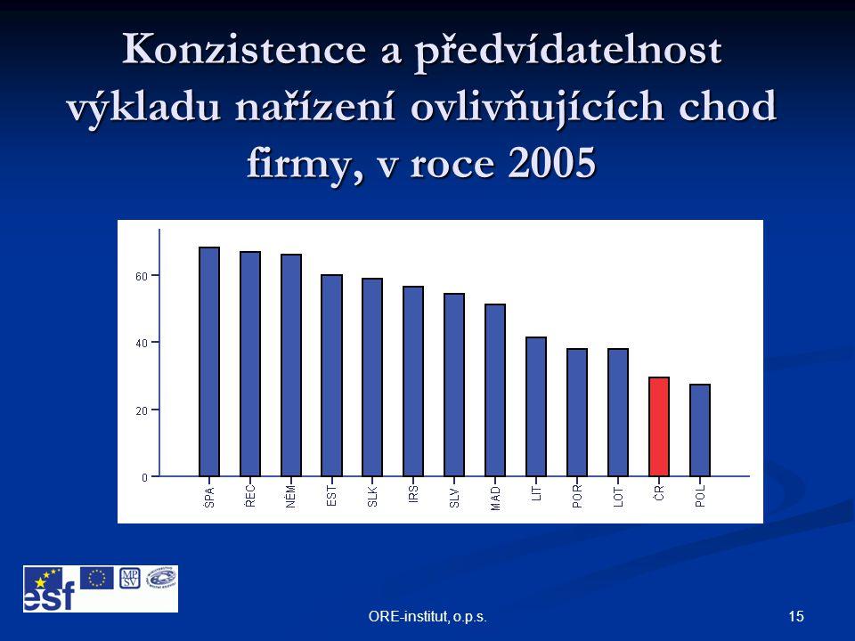 15ORE-institut, o.p.s. Konzistence a předvídatelnost výkladu nařízení ovlivňujících chod firmy, v roce 2005