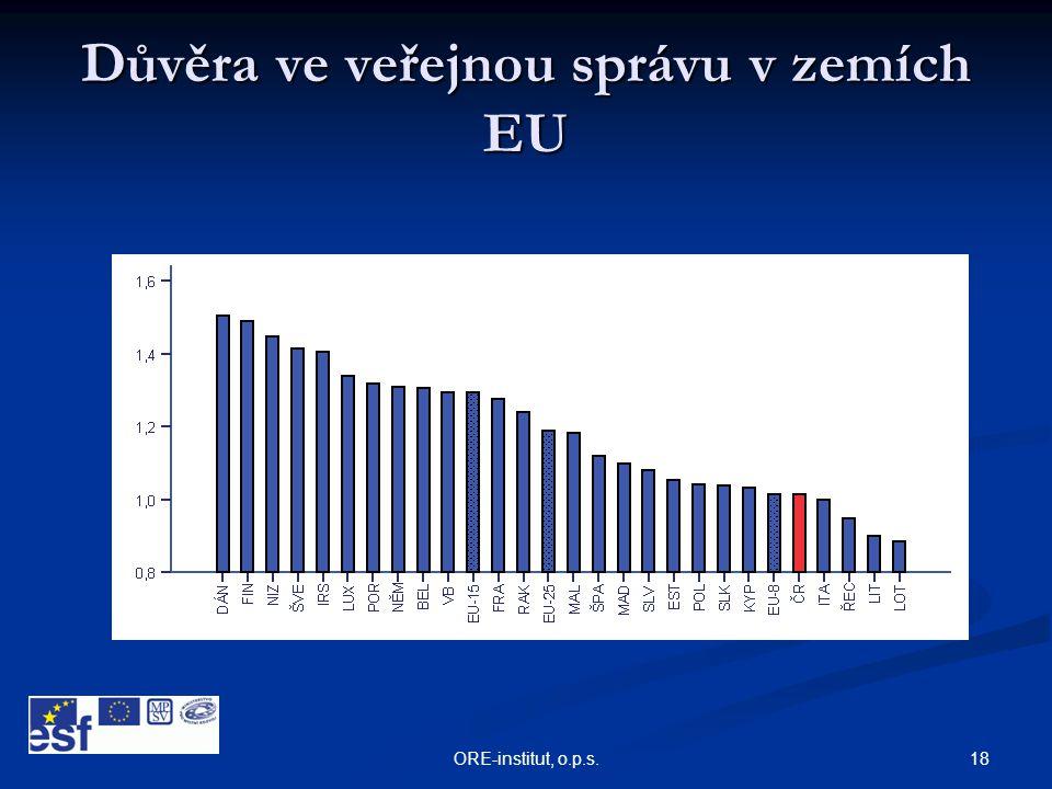 18ORE-institut, o.p.s. Důvěra ve veřejnou správu v zemích EU