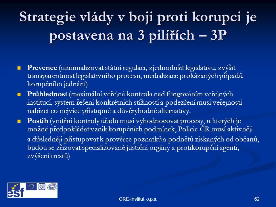 62ORE-institut, o.p.s. Strategie vlády v boji proti korupci je postavena na 3 pilířích – 3P   Prevence (minimalizovat státní regulaci, zjednodušit l