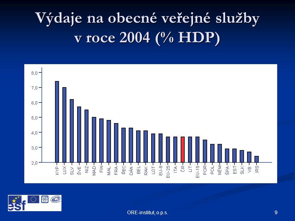 9ORE-institut, o.p.s. Výdaje na obecné veřejné služby v roce 2004 (% HDP)