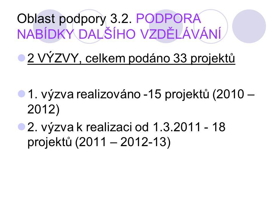 Oblast podpory 3.2. PODPORA NABÍDKY DALŠÍHO VZDĚLÁVÁNÍ  2 VÝZVY, celkem podáno 33 projektů  1. výzva realizováno -15 projektů (2010 – 2012)  2. výz