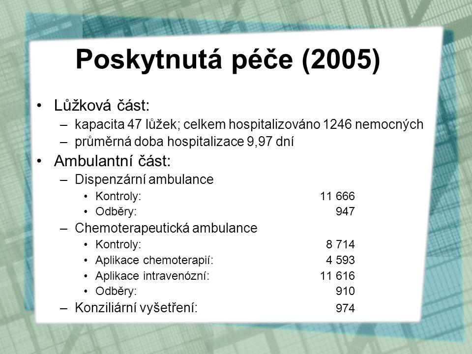 Poskytnutá péče (2005) •Lůžková část: –kapacita 47 lůžek; celkem hospitalizováno 1246 nemocných –průměrná doba hospitalizace 9,97 dní •Ambulantní část: –Dispenzární ambulance •Kontroly:11 666 •Odběry: 947 –Chemoterapeutická ambulance •Kontroly: 8 714 •Aplikace chemoterapií: 4 593 •Aplikace intravenózní:11 616 •Odběry: 910 –Konziliární vyšetření: 974
