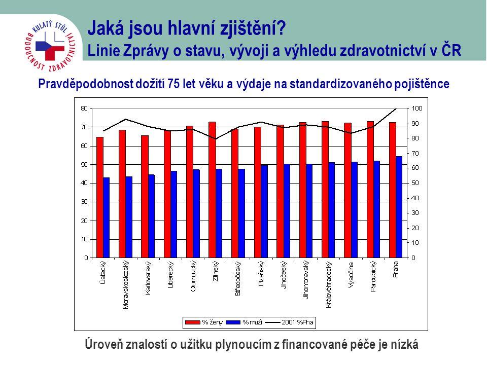 Jaká jsou hlavní zjištění? Linie Zprávy o stavu, vývoji a výhledu zdravotnictví v ČR Pravděpodobnost dožití 75 let věku a výdaje na standardizovaného