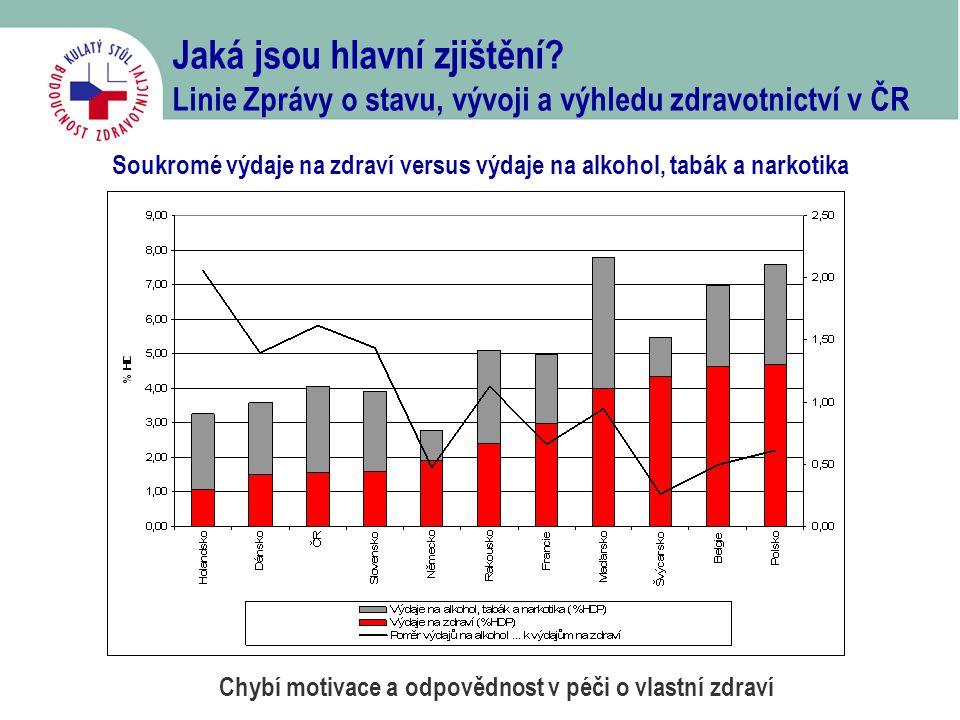 Jaká jsou hlavní zjištění? Linie Zprávy o stavu, vývoji a výhledu zdravotnictví v ČR Soukromé výdaje na zdraví versus výdaje na alkohol, tabák a narko